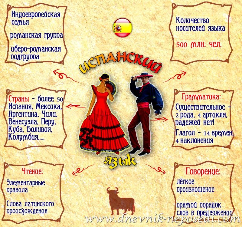 В каких странах говорят на испанском языке