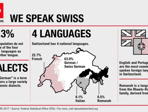 На каком языке говорят швейцарцы
