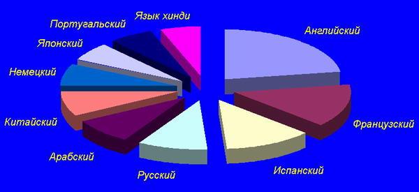 каких языках чаще всего говорят в мире