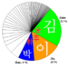 На каком языке говорят корейцы